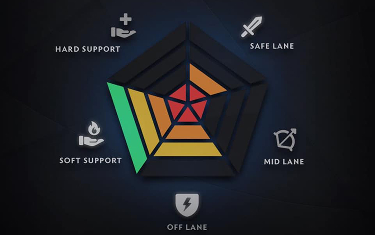 Valve tiếp tục sửa lại hệ thống Ranked Role: Tạm biệt Rank Core/Support