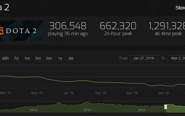 Dota 2 và dấu hiệu hồi sinh sau 3 tháng có lượng người chơi thấp kỷ lục