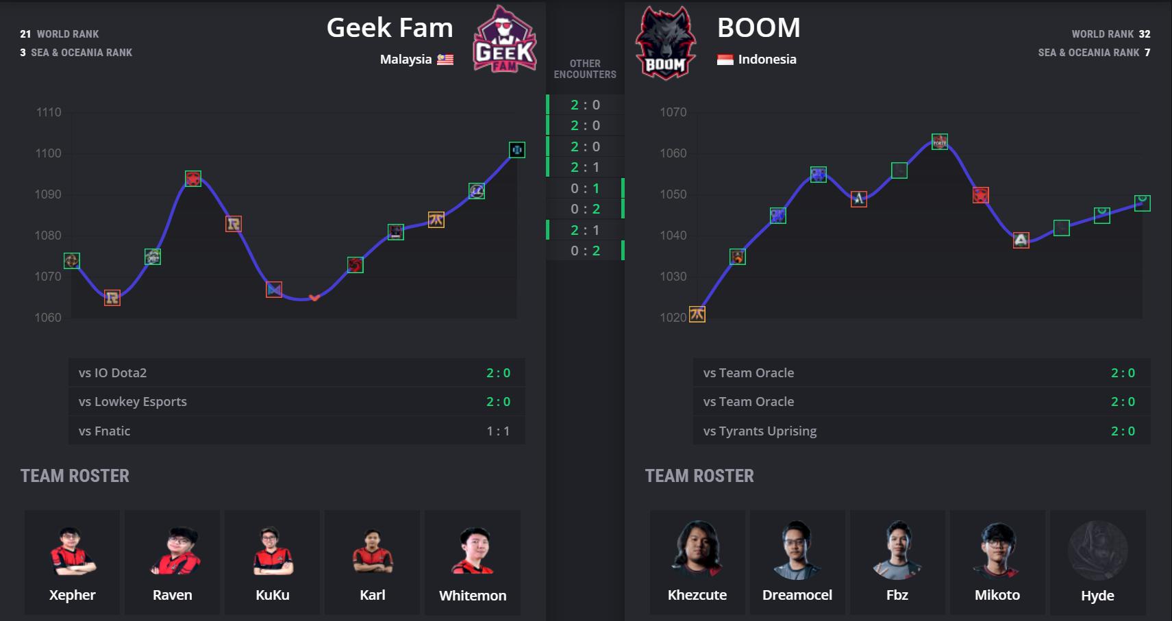 api cdn.gametv.vn 4befb1c208774b4da6a9bd779281066c - WePlay! Charity Save: GeekFam vs Boom Esports - Bữa khai vị trước món chính