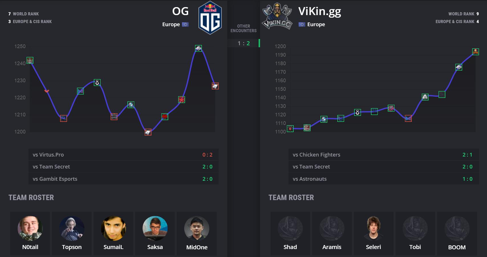 api cdn.gametv.vn 848cd70602ef42fc4ae1bdf07983626d - ESL One Los Angeles: OG vs Vikin.gg - Khi nhà vô địch run rẩy