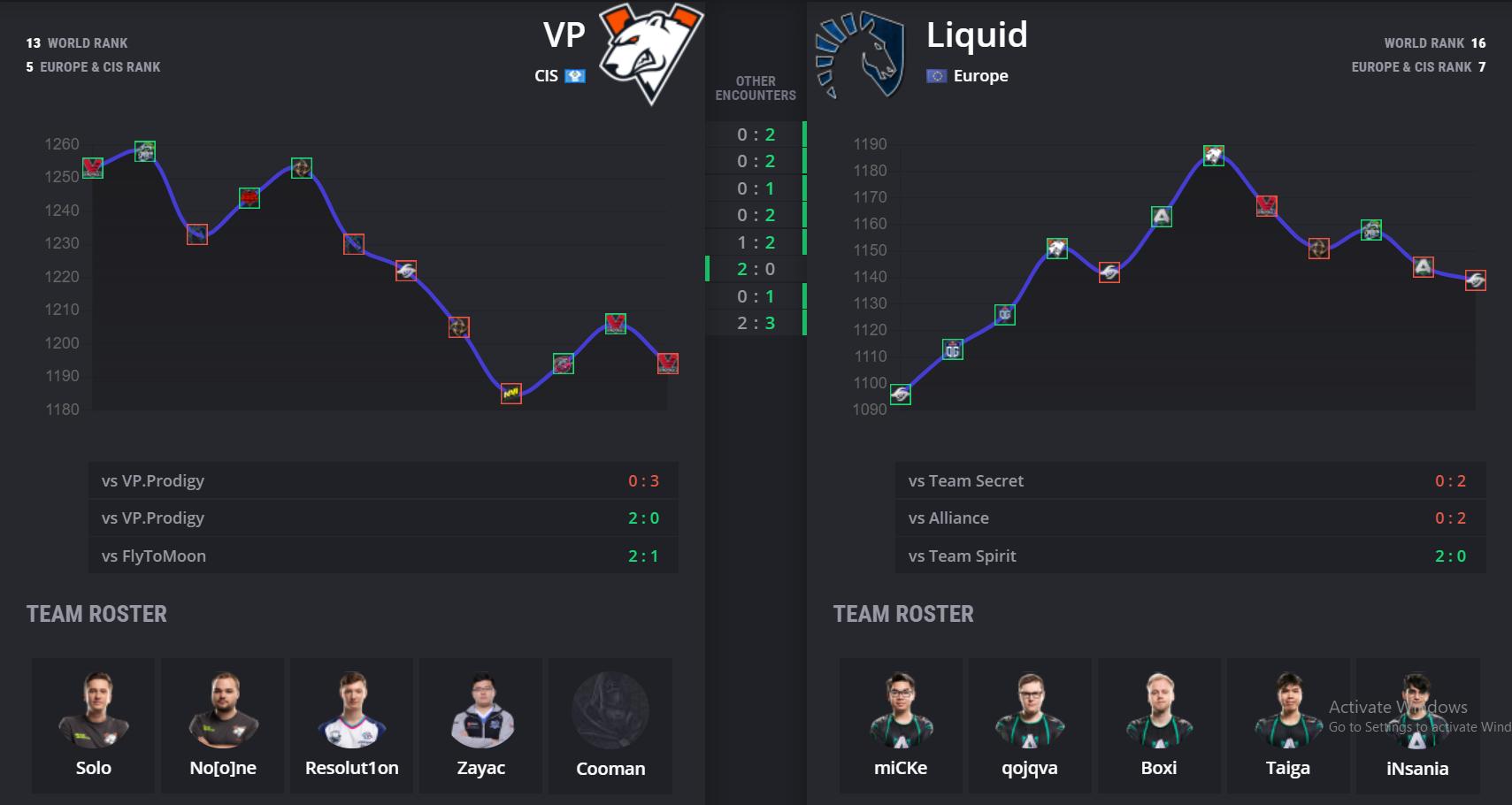 api cdn.gametv.vn 4e37d5ca44c2de640c66b7a9762c3209 - OGA Dota PIT Online: VP vs Liquid - Gấu Nga tuyệt vọng
