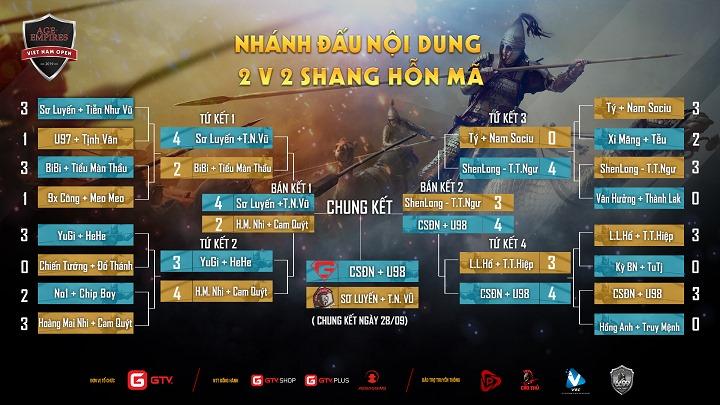 AoE Việt Nam Open 2019: Tổng hợp kết quả ngày thi đấu đầu tiên