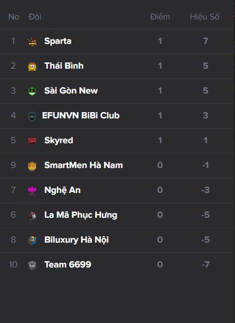 Bảng xếp hạng sau lượt trận đầu tiên