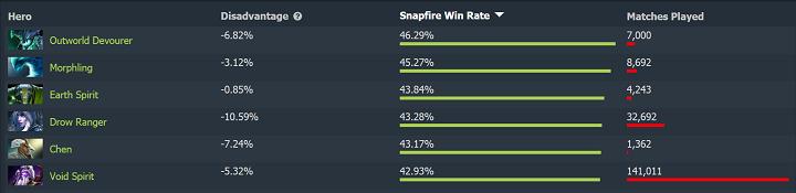 snapfire best versus - Những thông số thú vị về Snapfire sau những ngày đầu tiên của phiên bản 7.23