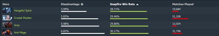 worst versus - Những thông số thú vị về Snapfire sau những ngày đầu tiên của phiên bản 7.23