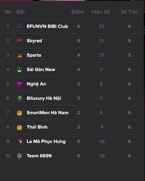 Bảng xếp hạng sau 6 vòng đấu