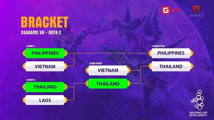 Dota2 seagames30 bracket - Thất bại trước đội chủ nhà, người Thái để tuột tấm huy chương vàng SEA Games 30