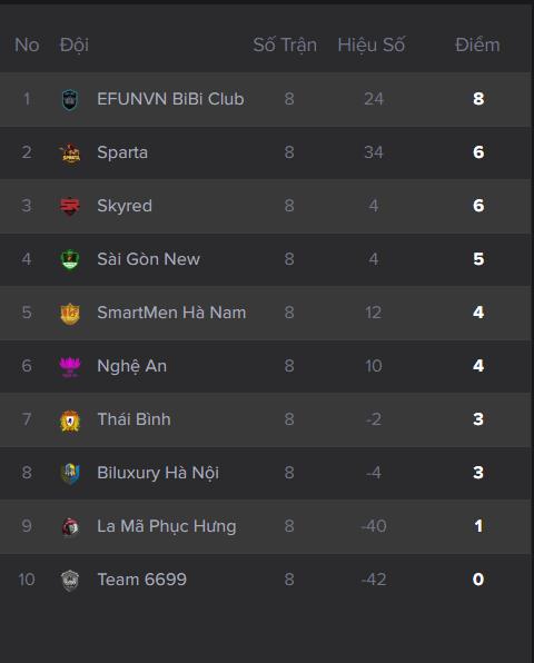 Bảng xếp hạng sau lượt đấu lại giữa Sparta và Skyred