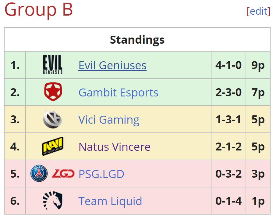 group b one esports - Phá dớp về 3, Evil Geniuses giành ngôi á quân tại World Pro Invitational Singapore