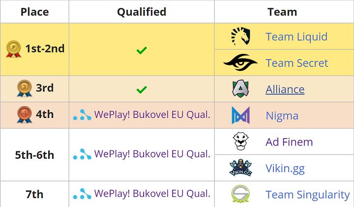 major results - Kết quả vòng loại Bukovel Minor: Nigma tiếp tục gây thất vọng