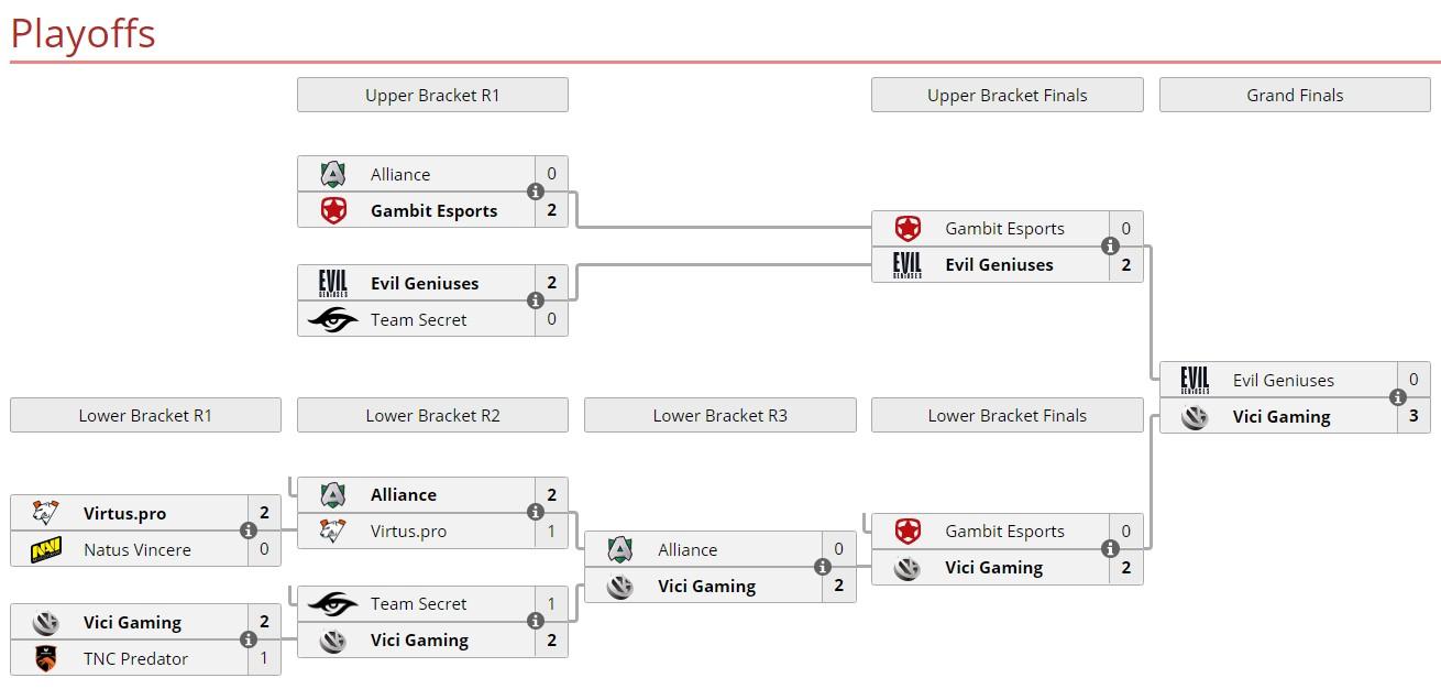 one esports playoff - Phá dớp về 3, Evil Geniuses giành ngôi á quân tại World Pro Invitational Singapore