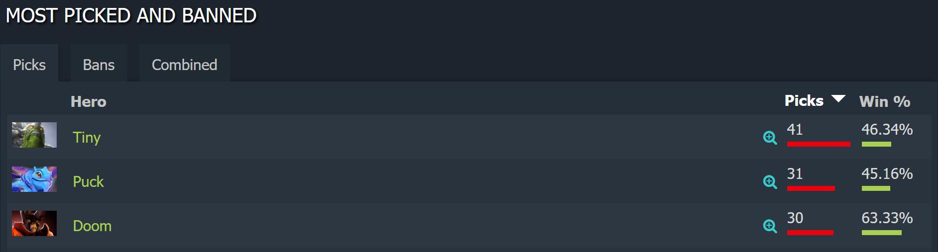 puck meta - Xếp hạng những Mid Hero của phiên bản 7.23e: Nỗi khiếp sợ mang tên Viper