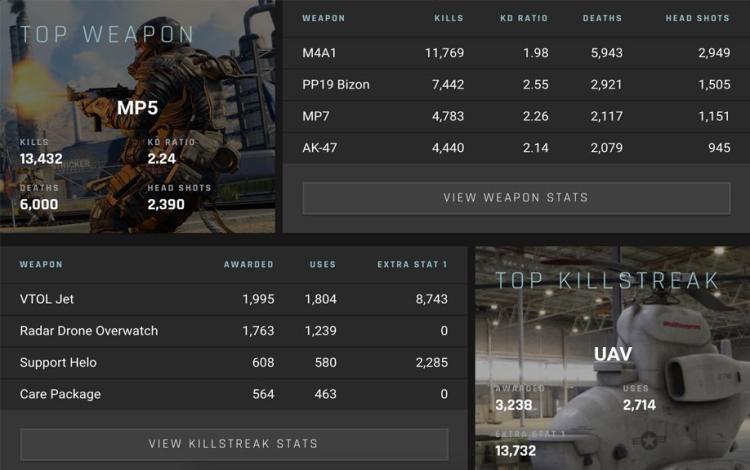 Xạ thủ đầu tiên đạt 100.000 kill trong Modern Warfare 2019 là ai?