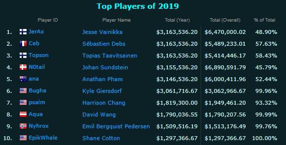 top 10 income esports - Những game thủ eSports có thu nhập cao nhất thế giới: Gọi tên Dota 2 và Fornite