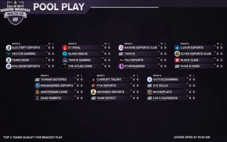 Các nhóm giải đấu đầy đủ.
