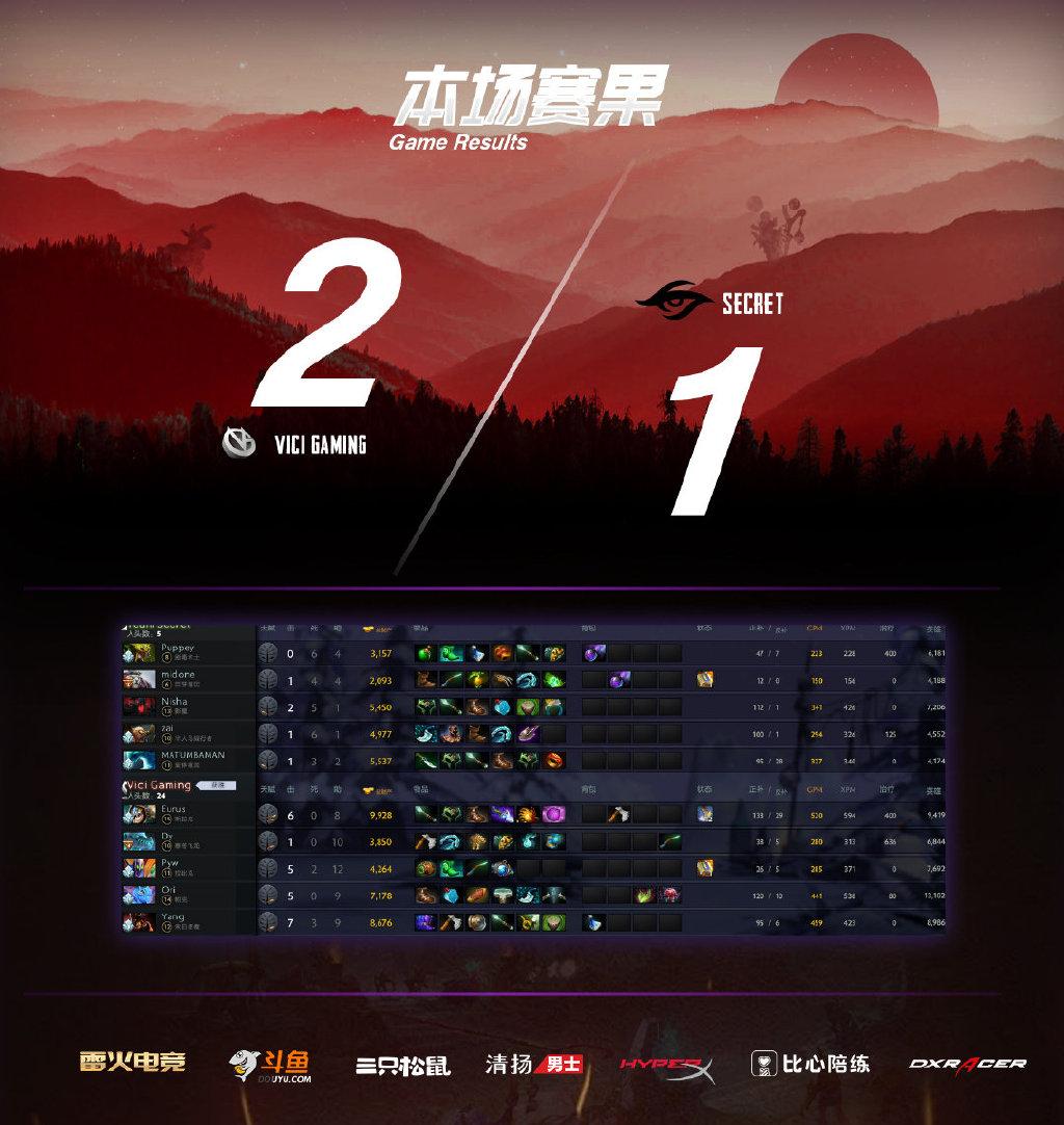 vici gaming win - Gục ngã trước Vici Gaming, team Secret sớm rời cuộc chơi tại World Pro Invitational Singapore