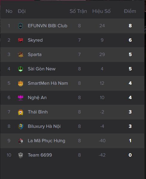 Bảng xếp hạng sau 8 vòng đấu