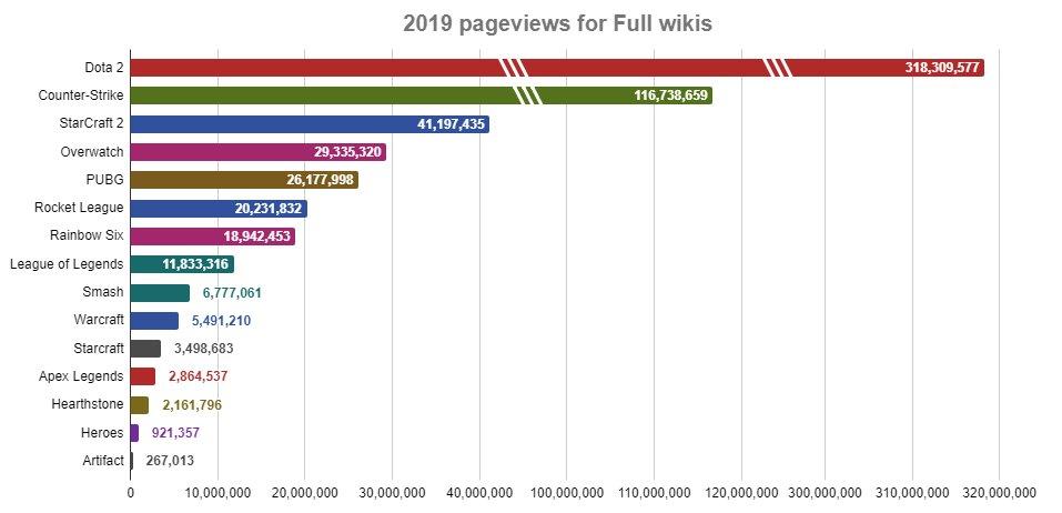ENNY 6SWoAU6WsS - Bất ngờ Dota 2 là tựa game được tìm kiếm nhiều nhất trên Liquipedia trong năm 2019