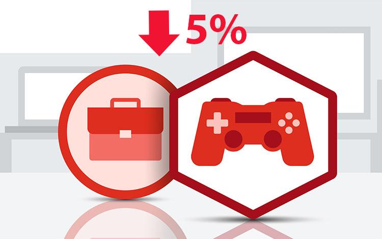 Ngành công nghiệp Game giảm 5% doanh số so với năm 2018