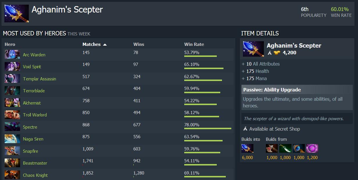arc warden least agha purchased - Bi hài với thống kê số lượng người chơi mua Scepter dành cho Arc Warden