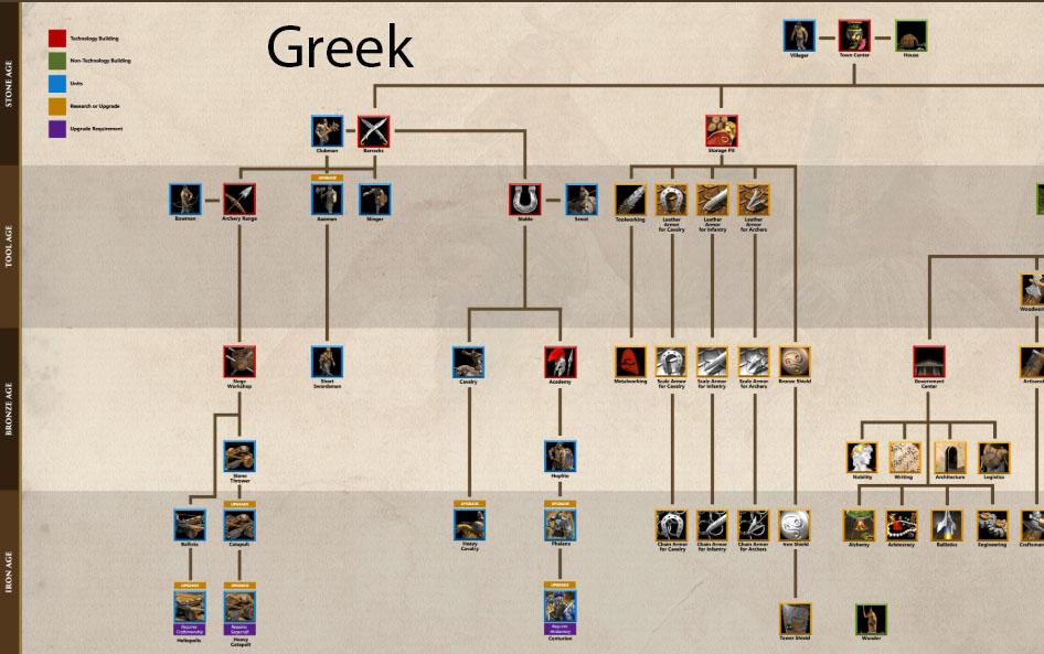 """Greek: Từ """"con ghẻ"""" trong AoE I trở thành """"quân tuyển"""" trong AoE DE"""