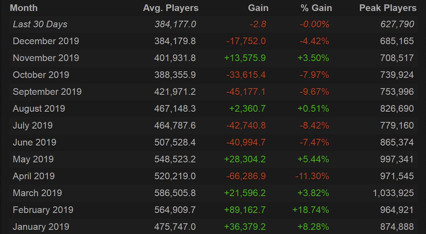 dota 2 stats - Số lượng người chơi Dota 2 đạt mức thấp kỷ lục kể từ tháng 1 năm 2014