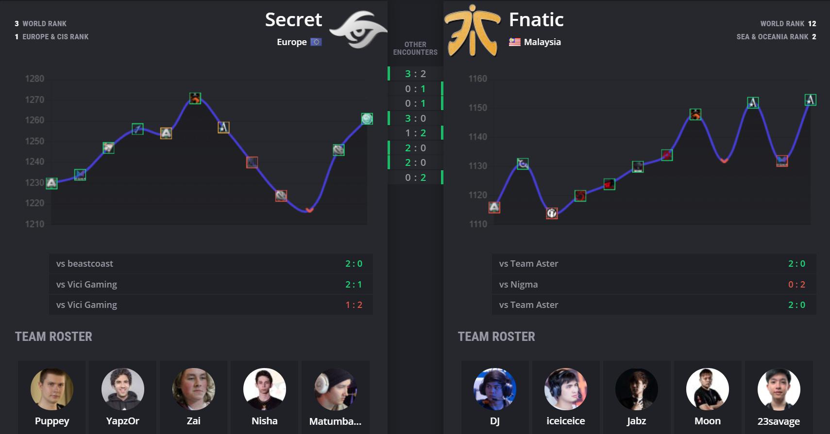 fnatic vs secret stats - Vòng playoff Leipzig Major: Secret vs Fnatic - Quá dễ cho Puppey?