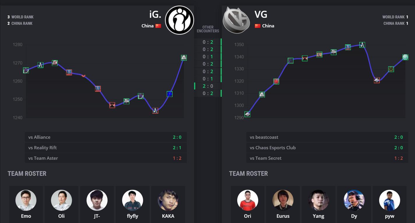 ig vs vg stats - Vòng playoff Leipzig Major: iG vs Vici Gaming - Nội chiến Thiên triều