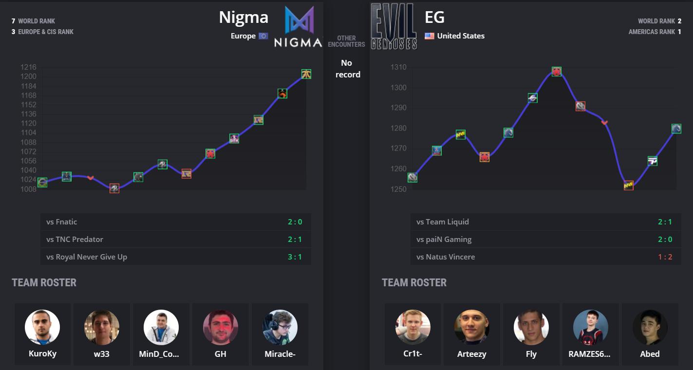 nigma vs eg stats - Vòng playoff Leipzig Major: Nigma vs Evil Geniuses - Tứ trụ đối đầu
