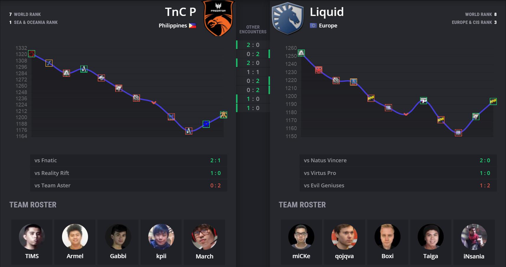 """tnc vs liquid stats - Vòng playoff Leipzig Major: TNC vs Liquid - Bài toán khó của """"nhà vua"""""""