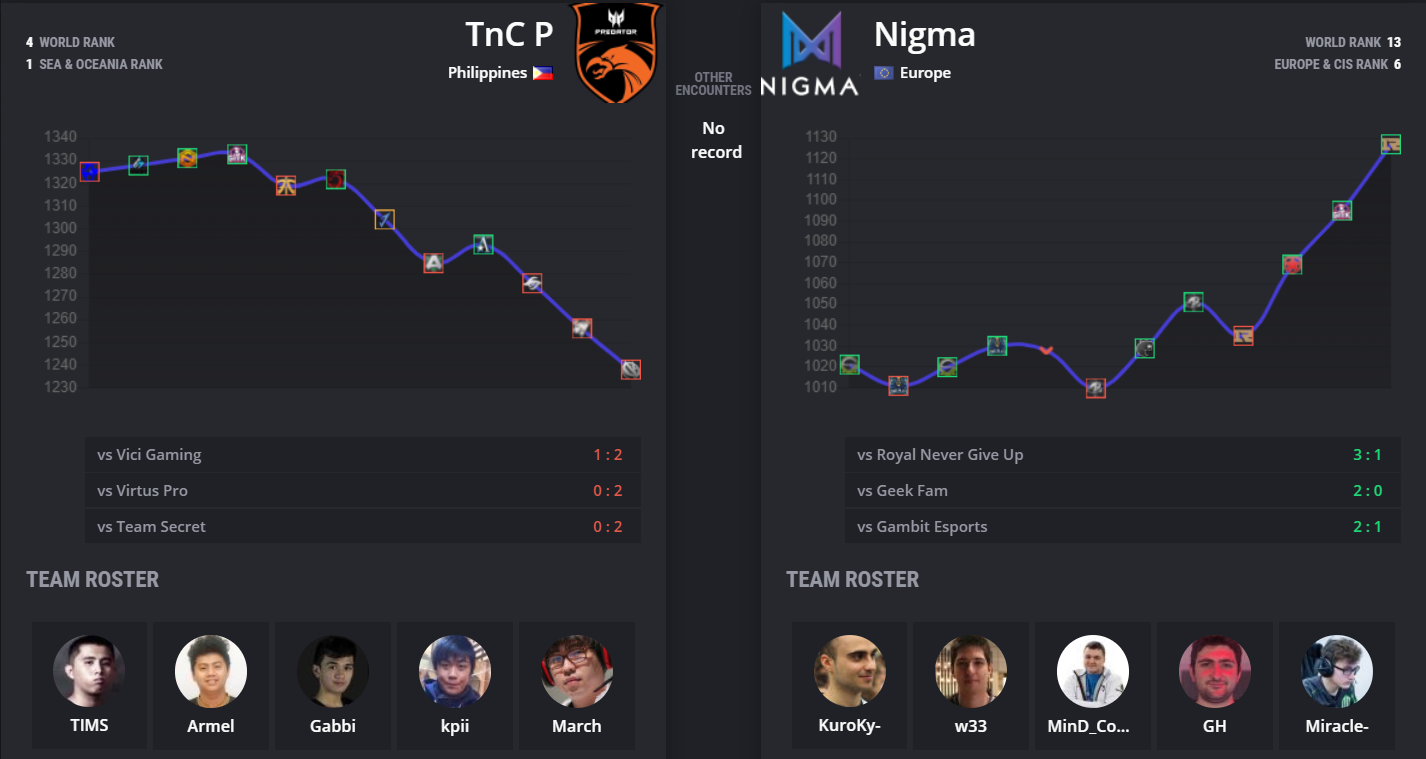 tnc vs nigma stats - Bảng A Leipzig Major: Nigma vs TNC Predator - Người tám lạng, kẻ nửa cân