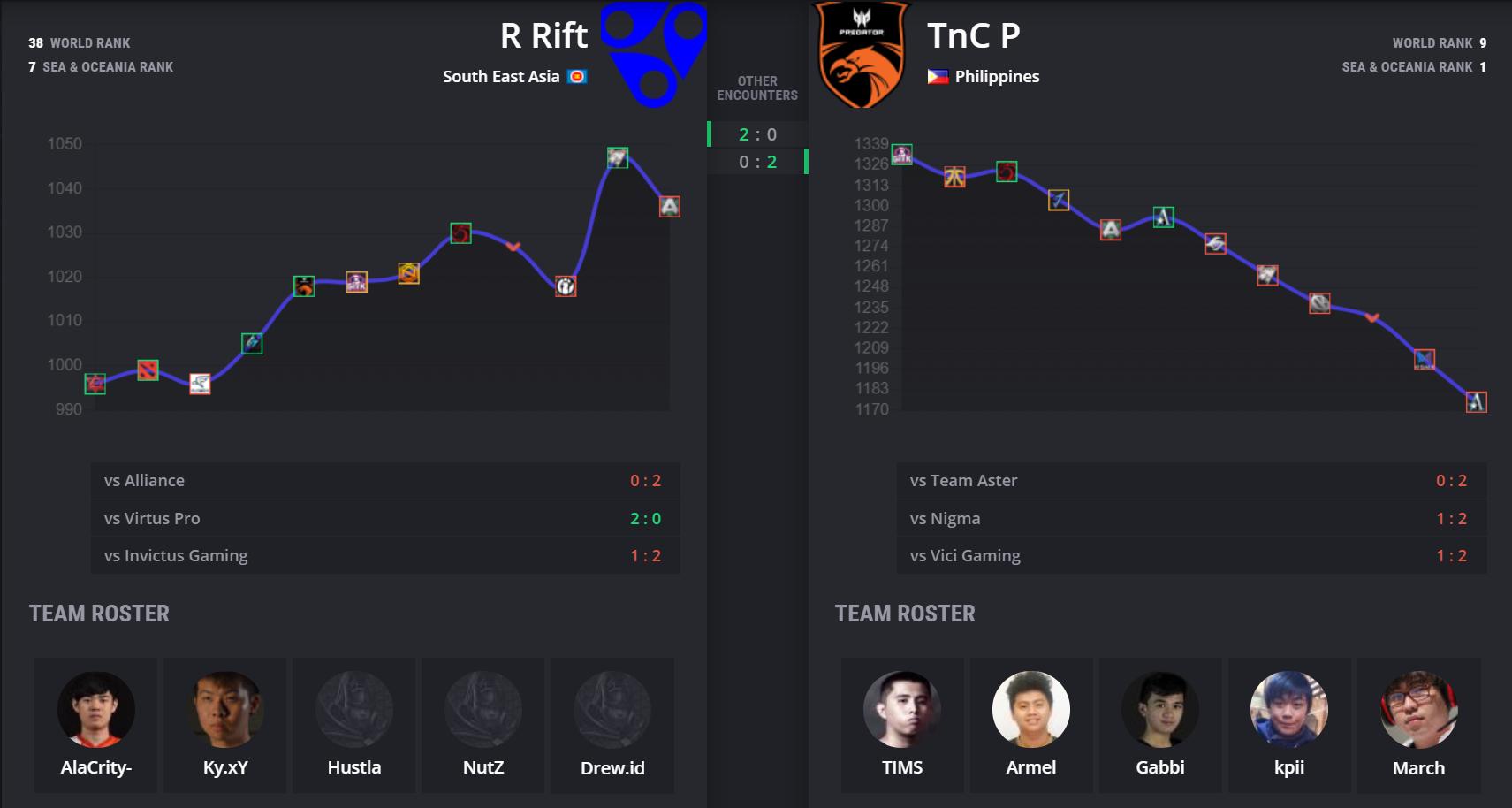 tnc vs rr - Vòng playoff Leipzig Major: TNC vs Reality Rift - Cơ hội cuối của nhà vô địch