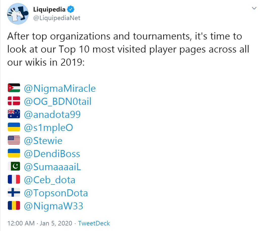 top10 player - Miracle- thống trị danh sách các game thủ được tìm kiếm nhiều nhất trên Liquipedia