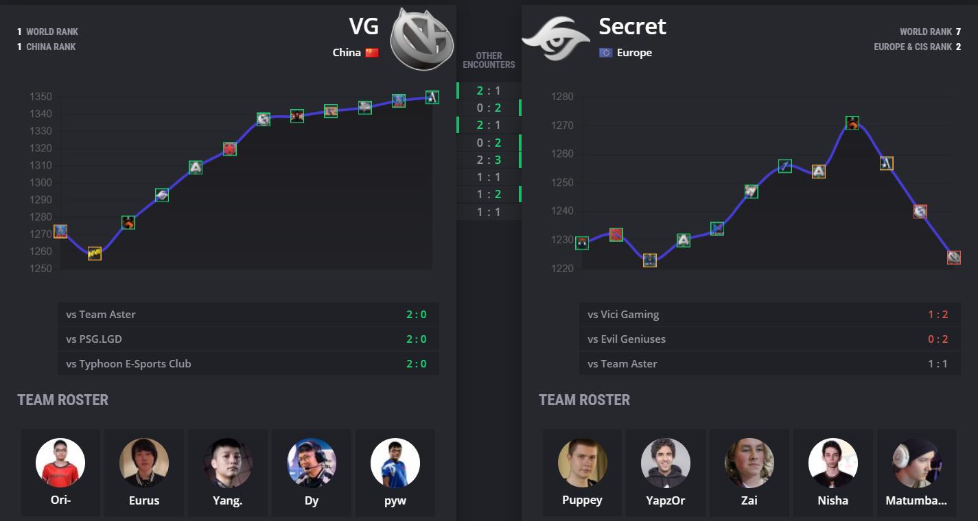 vg vs secret stats - Bảng B Leipzig Major: Vici Gaming vs Secret - Lộ diện chung kết sớm?
