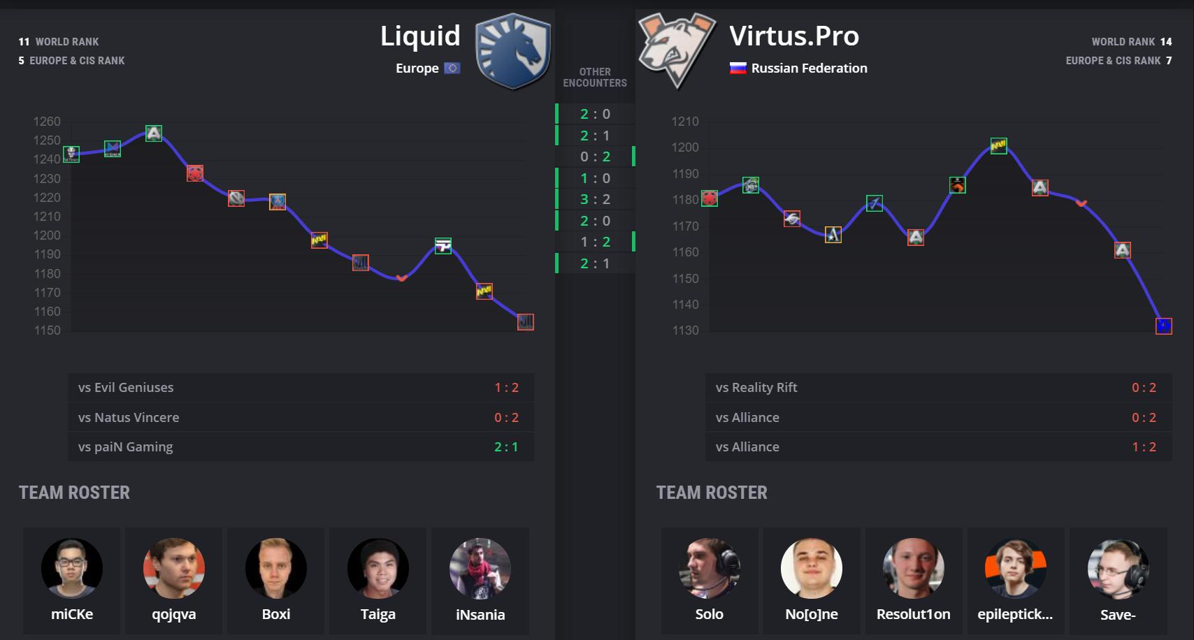 vp vs liquid stats - Vòng playoff Leipzig Major: Liquid vs Virtus.Pro - Chờ tài phép của Solo