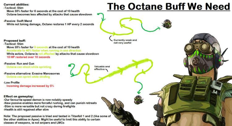 Octane buff
