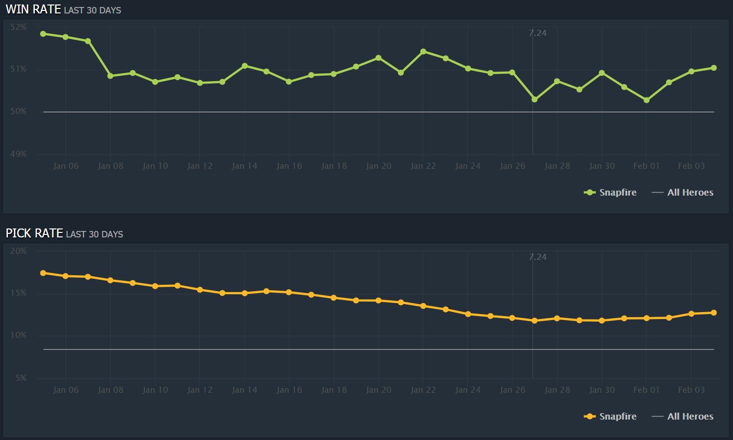 snapfire stats - Liệu Void Spirit và Snapfire đã sẵn sàng để có mặt tại đấu trường chuyên nghiệp?