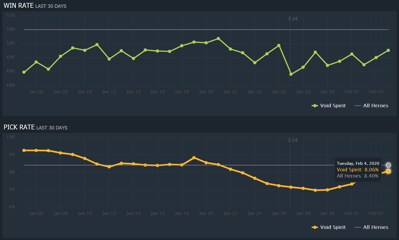 void spirit stats - Liệu Void Spirit và Snapfire đã sẵn sàng để có mặt tại đấu trường chuyên nghiệp?