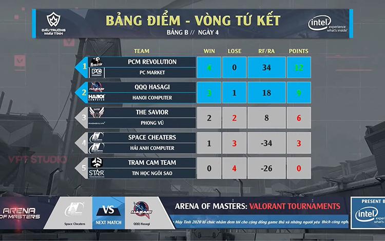 Arena of Masters 2020 - VALORANT Tournament: PCM Revolution đè bẹp 'Bảng Tử Thần', các players trẻ đua nhau tạo drama