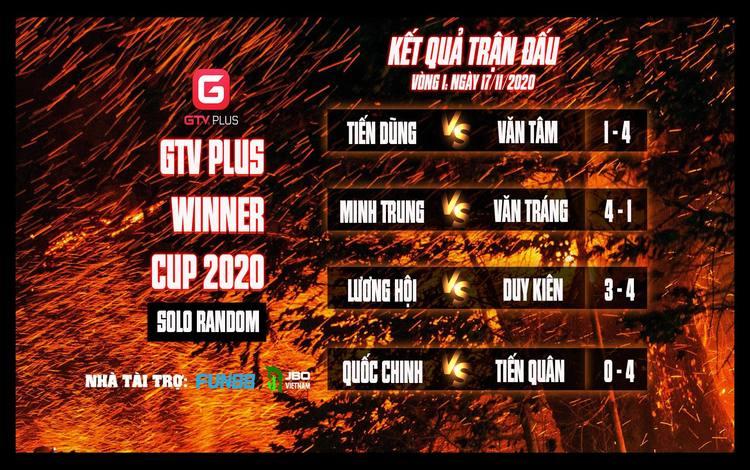 Kết quả và lịch thi đấu ngày thi đấu ngày 18 tháng 11 Giải đấu AOE I GTV Plus Winners Cup 2020