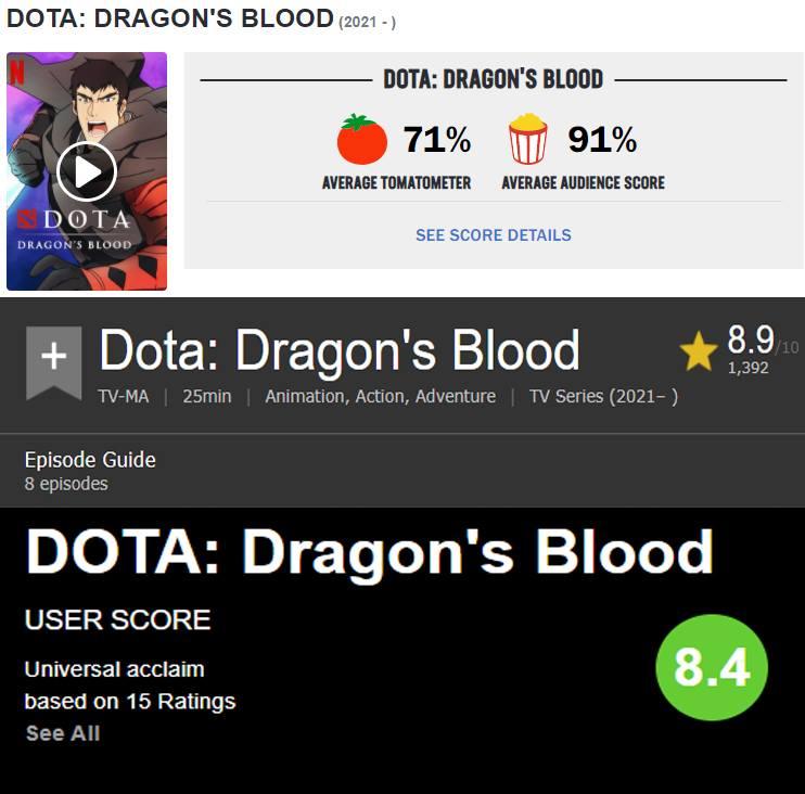 api cdn.gametv.vn 84e0cf572ae2ef895330acd6c7fe2abb - DOTA: Dragon's Blood thống trị trên BXH Netflix của nhiều quốc gia