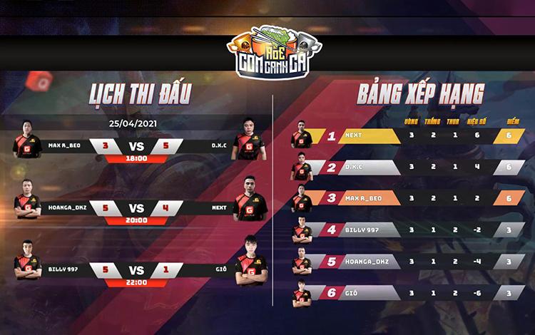Kêt quả thi đấu vòng bảng giải AoE Cơm Canh Cà Cúp Choáng lần thứ nhất League Vòng 3