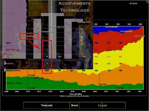 Hướng dẫn cách xem Timeline trong AOE để nhận biết đối thủ đang phát triển như thế nào