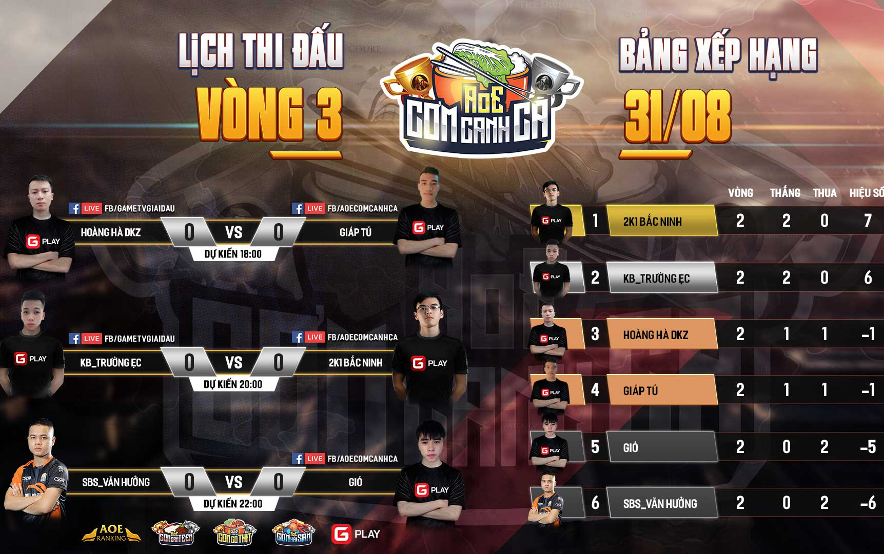 Lịch thi đấu vòng League giải AoE Cơm Canh Cà lần 3 ngày 3: Văn Hưởng xếp cuối cùng. U2k1 vươn lên dẫn đầu.