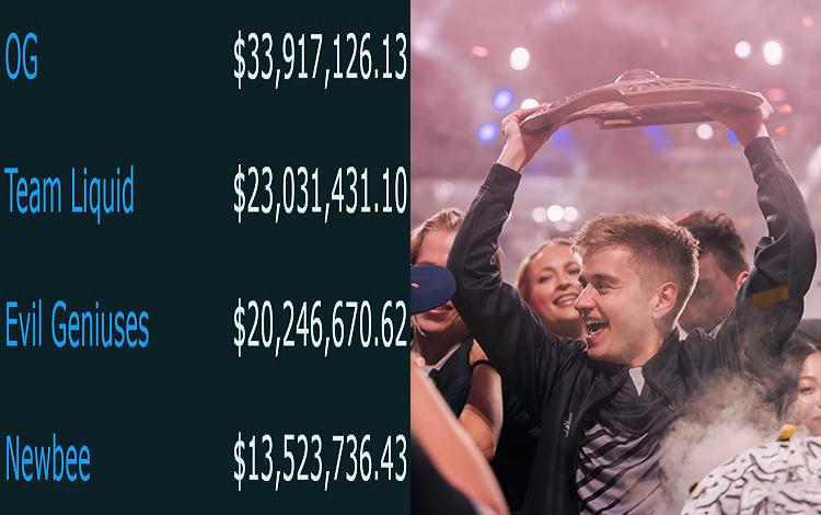 """Top 4 team có """"thu nhập"""" cao nhất trong lịch sử Dota 2: Hạng 4 đã bị ban vĩnh viễn"""