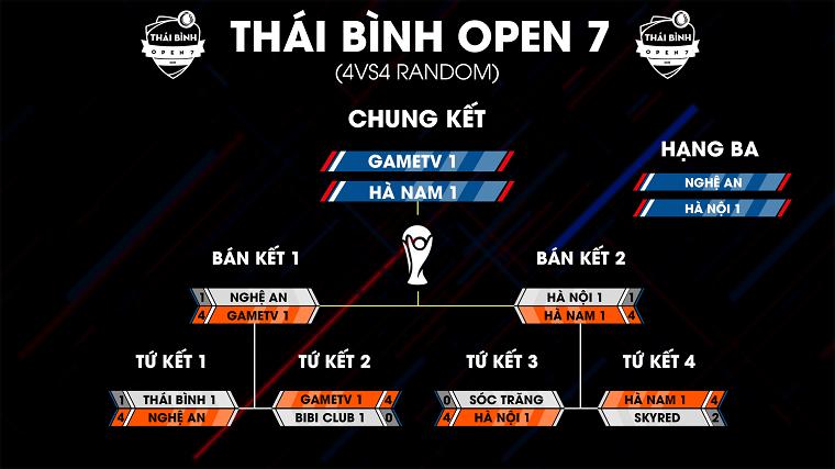 [AoE] Tổng kết ngày thi đấu thứ 2 AoE Thái Bình Open 7: GameTV tiếp tục góp mặt tại Chung kết