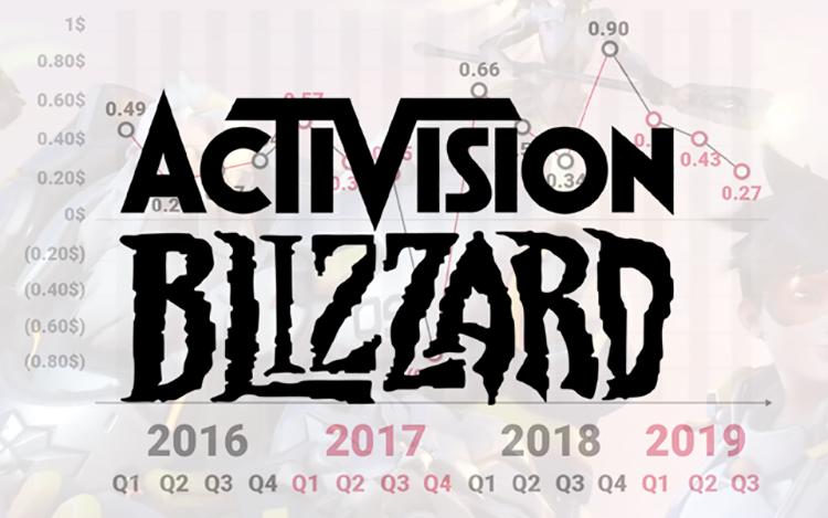 Activision Blizzard vượt chỉ tiêu doanh thu trong năm 2019