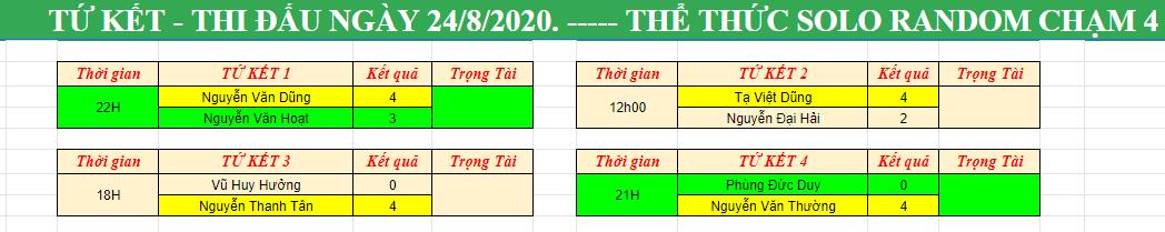Cập nhật Tứ Kết, Bán Kết và Chung Kết giải đấu GTV Plus Cao thủ tranh tài